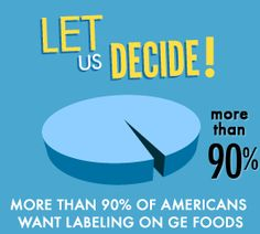 Did you know? 93% of Americans want labeling on genetically modified foods. Just Label It! #GMO