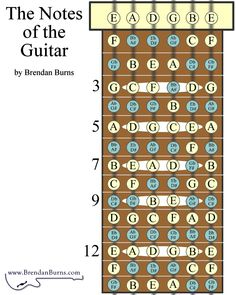 what are the notes on a guitar Guitar Chords And Scales, Guitar Chords For Songs, Music Chords, Guitar Chord Chart, Guitar Tabs For Beginners, Guitar Chords Beginner, Music Theory Guitar, Music Guitar, Acoustic Guitar Photography