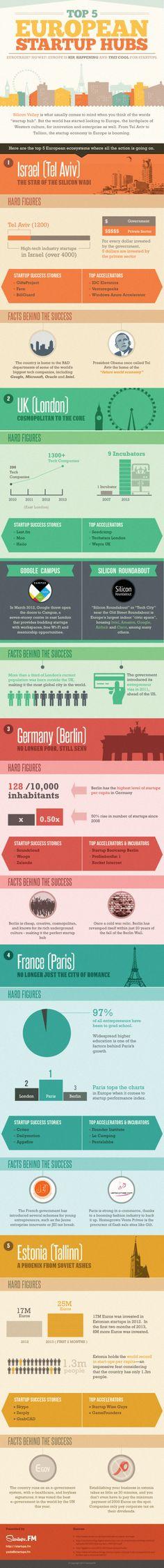 Top 5 European Start-up Hubs Infographic