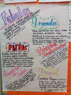 Tales of a 4th Grade Dual Language Diva: Unit on legends, tall tales and fairy tales. Leyendas, fabulas, mitos y cuentos de hadas anchor chart