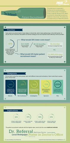 The Bottleneck in Patient Recruitment | copyright Industry Standard Research www.ISRreports.com #infographic