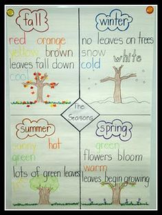 anchor charts on history for kindergarten - Google Search