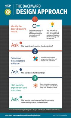 The Backward Design Approach infographic
