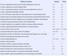 Cruz v. Trump pocket guide. Be sure to follow the link to Ross's site because each item on the list has a link to the source for each one.