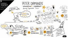 Visual notes from speaker Peter Diamandis' presentation at Nordic Business Forum 2016.