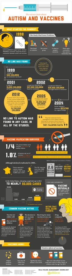 Infographic from VaccineNation.com -- the facts about autism and vaccinations