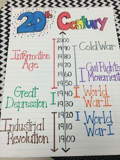 My 20th Century Anchor chart 5th grade