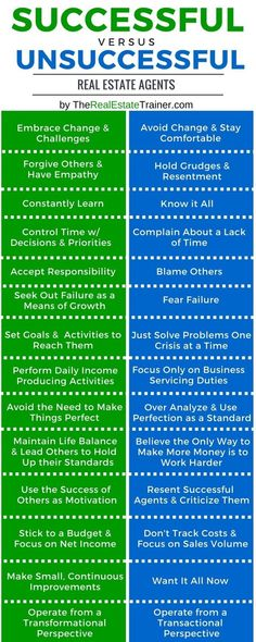 Successful Real Estate Agent v. Unsuccessful Agent: This infographic shows the characteristics of a successful real estate agent versus unsuccessful agents.  From therealestatetrainer.com   - April 11 #realestateinfographics