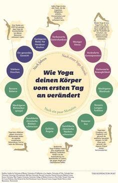 Yoga, ein Traning aus Fernost, ist zum modernen Symbol für Sport, Gelassenheit und Wohlbefinden geworden. Mehr als zwanzig Millionen Amerikaner machen laut einer Studie Yoga und geben insgesamt z