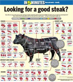 """The best steak chart on the innerwebs. FIND THE LEAN MEATS with """"round"""", """"loin"""", or """"leg"""" in the name. Carne Asada, Steak Recipes, Cooking Recipes, Cooking Tips, Smoker Recipes, Paleo Recipes, Cuisine Diverse, Food Charts, Smoking Meat"""