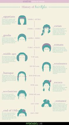 History of Hairstyles (part 1)