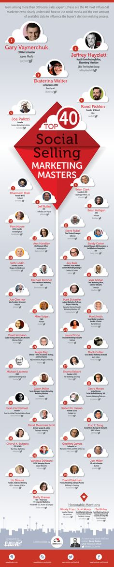 """Top of the tops"": Recognizing The #World's Top 40 #SocialMarketing #Talent   #Infographic"