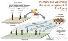 How To Accelerate Social Business Using Employee Advocates (by Dion Hinchcliffe)