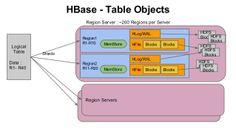 Hbase objects
