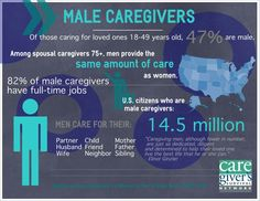 Caregiver's Survivor Network statistics