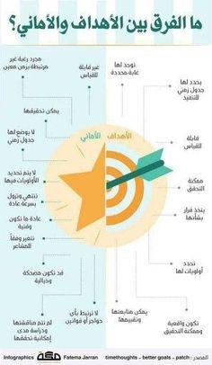 تعلموا فالعلم المفيد❤❤❤ Life Skills Activities, Business Notes, Vie Motivation, Learning Websites, Study Quotes, Life Rules, Learning Arabic, Human Development, Study Skills