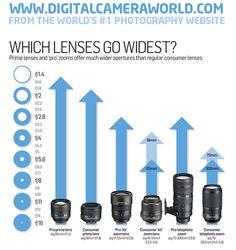 What is maximum aperture