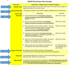 Image result for writing smart goals as teacher librarian for Smart goals template for employees