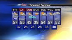 Week forecast...could get used to this weather! Jan. 27