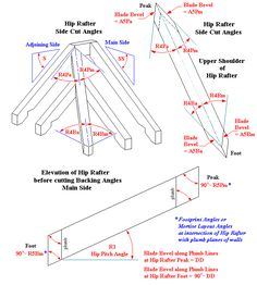 Irregular Hip Roof Plan Angles And Jack Rafter Compound