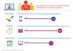 Most Patients Want to Self-Manage HealthCare Online - Accenture released a survey and infograpic last week stating that 90 percent of  patients want to self-manage their healthcare leveraging technology, such as accessing medical information, refilling prescriptions and booking appointments online, but nearly half (46 percent) are unaware if their health records are available electronically.