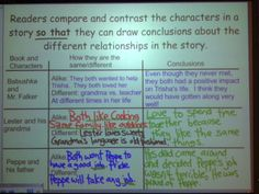 comparing characters in personal narratives during the reading workshop.  Igive them the first example.  work through the second one together.  Then, students turn and talk with a partner for the third example.  During independent reading,  ask them to compare two different characters in the books they are reading.  write their thinking in their reader's notebooks and share at the end of class.