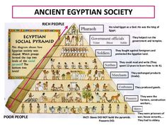 Home Schooling in Ancient Egypt Ancient Egypt Lessons, Ancient Egypt Pyramids, Ancient Egypt Activities, Ancient Egypt For Kids, Ancient Egypt History, Ancient Egyptian Art, Facts About Ancient Egypt, Anubis, Granada