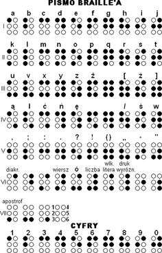 Alfabet Braill'a (pismo Braill'a)