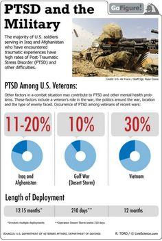 PTSD in the Military - Infographics - MilitarySpot.com