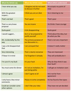 What British say vs what they mean... http://ift.tt/2grmMBk
