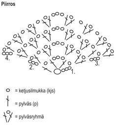 Virkattu kolmiohuivi Novita Kotiväki Kartano | Novita knits