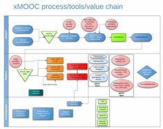 Work in progress : xMOOC process/tools/value chain: Lucidchart
