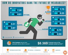 What are top innovators using and developing in wearable technology