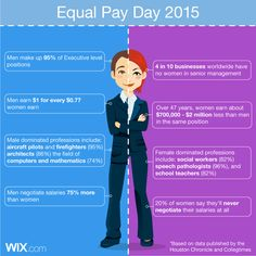 Why do we still have Equal Pay Day? Because while the workforce is just about 50-50 men and women, the conditions are not yet balanced.  We want to commend all of the Wix users and business owners who are working to close the gender wage gap and provide equal opportunities based solely on talent. Hoooray to you and to a year where fairness is expected not commemorated.