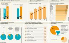 infographie Les femmes et le travail | Le Monde