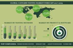 Legalization on Cannabis Driving the Global Cannabis Testing Market to Grow Over $2112 Million by 2025