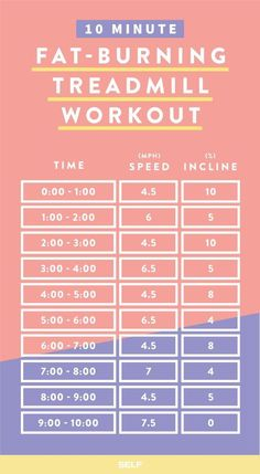 5 Awesome Treadmill Workouts For Burning Fat …