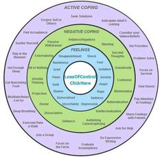 """Active vs. Negative Coping With Problems and """"negative"""" Feelings"""