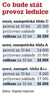 Kolik spolykají spotřebiče - iDNES.cz