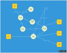 Data flow diagram templates to map data flows data flow diagrams the following data flow diagram template highlights data flows in a home security system this is a level 1 dfd which highlights the main functions of the ccuart Gallery