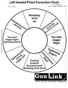 getting a grip on my grip  firearm correction chart for