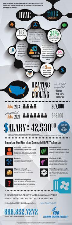 Career Spotlight: HVAC Technician | Anthem.edu