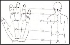 This Pin was discovered by Sağ Hand Reflexology, Acupressure Therapy, Acupressure Points, Point Acupuncture, Health And Fitness Apps, Hand Therapy, Muscle Building Workouts, Reiki
