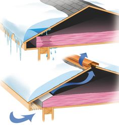 Snow and ice are beautiful, but they can cause damage if you don't winterize your home. Save money and stress and winterize your home.