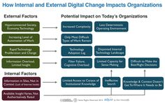Internal and External Digital Chang Factors Impacting the Enterprise Today