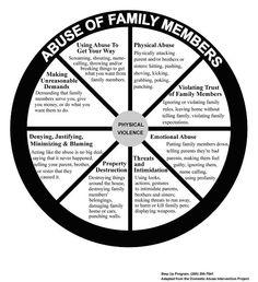 Abuse wheel