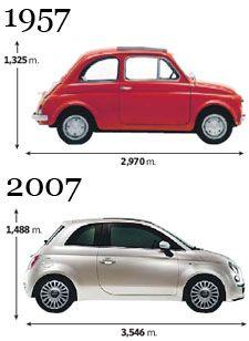 Fiat 500c, Fiat Abarth, Fiat Cinquecento, Fiat 500 White, Fiat 500 Lounge, Fiat 126, Microcar, Fiat Cars, Daihatsu