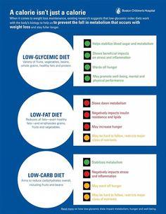 low GI diet running-on-empty