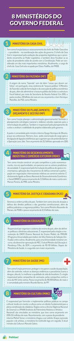 Como funcionam os ministérios no Brasil? Quem são seus líderes e qual é o seu orçamento? Destacamos oito deles para você entender melhor essas questões: