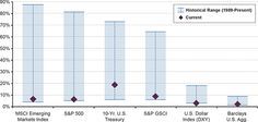 Annualized Realized Volatility by Asset Class
